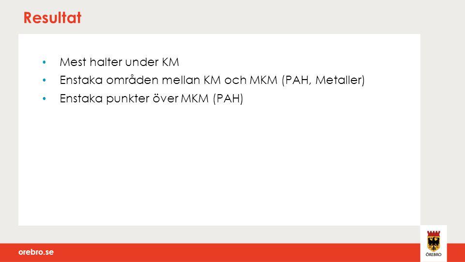 Resultat Mest halter under KM Enstaka områden mellan KM och MKM (PAH, Metaller) Enstaka punkter över MKM (PAH)