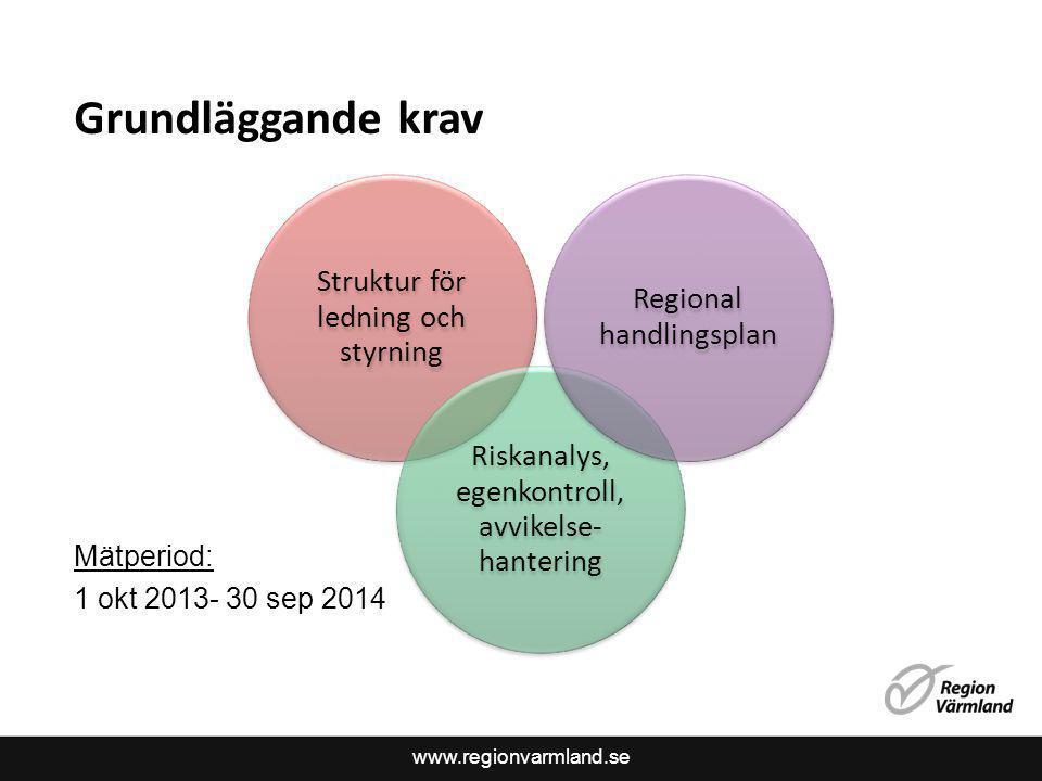 www.regionvarmland.se Grundläggande krav Mätperiod: 1 okt 2013- 30 sep 2014 Struktur för ledning och styrning Riskanalys, egenkontroll, avvikelse- han