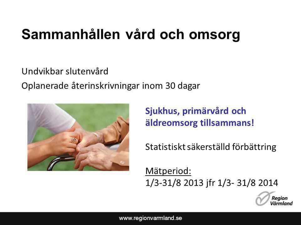 www.regionvarmland.se Sammanhållen vård och omsorg Undvikbar slutenvård Oplanerade återinskrivningar inom 30 dagar Sjukhus, primärvård och äldreomsorg