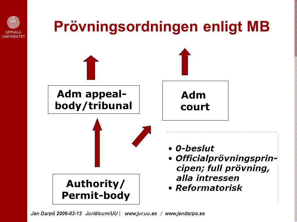 Jan Darpö 2006-03-13 Juridicum/UU | www.jur.uu.se / www.jandarpo.se Prövningsordningen enligt MB Adm appeal- body/tribunal Authority/ Permit-body Adm court 0-beslut Officialprövningsprin- cipen; full prövning, alla intressen Reformatorisk