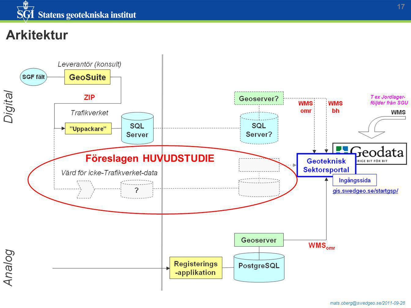 mats.oberg@swedgeo.se/2011-09-28 17 Arkitektur T ex Jordlager- följder från SGU Föreslagen HUVUDSTUDIE