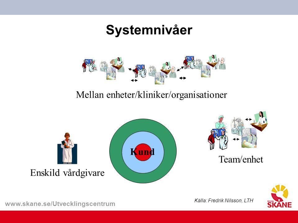 www.skane.se/Utvecklingscentrum Systemnivåer Mellan enheter/kliniker/organisationer Källa: Fredrik Nilsson, LTH Enskild vårdgivare Team/enhet Kund