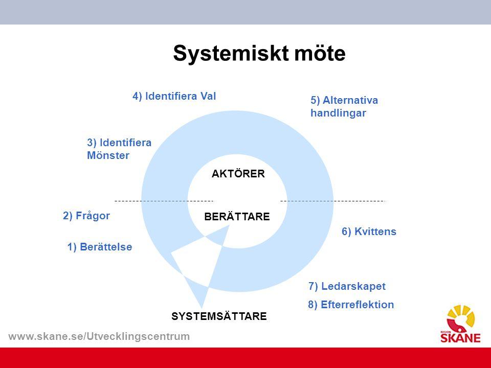 www.skane.se/Utvecklingscentrum Systemiskt möte 3) Identifiera Mönster 2) Frågor 4) Identifiera Val 5) Alternativa handlingar 6) Kvittens SYSTEMSÄTTAR