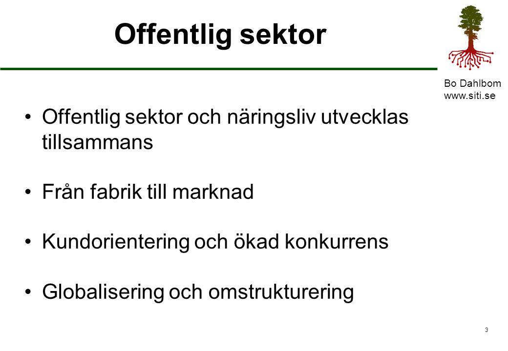 Bo Dahlbom www.siti.se 3 Offentlig sektor Offentlig sektor och näringsliv utvecklas tillsammans Från fabrik till marknad Kundorientering och ökad konkurrens Globalisering och omstrukturering