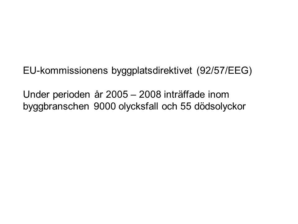 EU-kommissionens byggplatsdirektivet (92/57/EEG) Under perioden år 2005 – 2008 inträffade inom byggbranschen 9000 olycksfall och 55 dödsolyckor