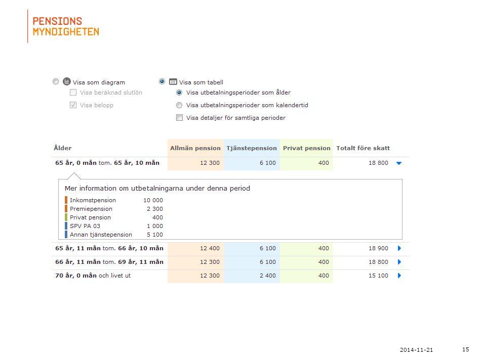 För att uppdatera sidfotstexten, gå till menyn: Visa/Sidhuvud och sidfot... 15 2014-11-21
