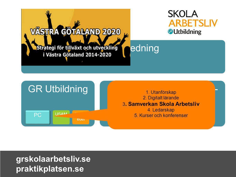 grskolaarbetsliv.se praktikplatsen.se Förbundsledning GR Utbildning GR Välfärd PC GR Plan- ering USAM Lärom edel 1. Utanförskap 2. Digitalt lärande 3.