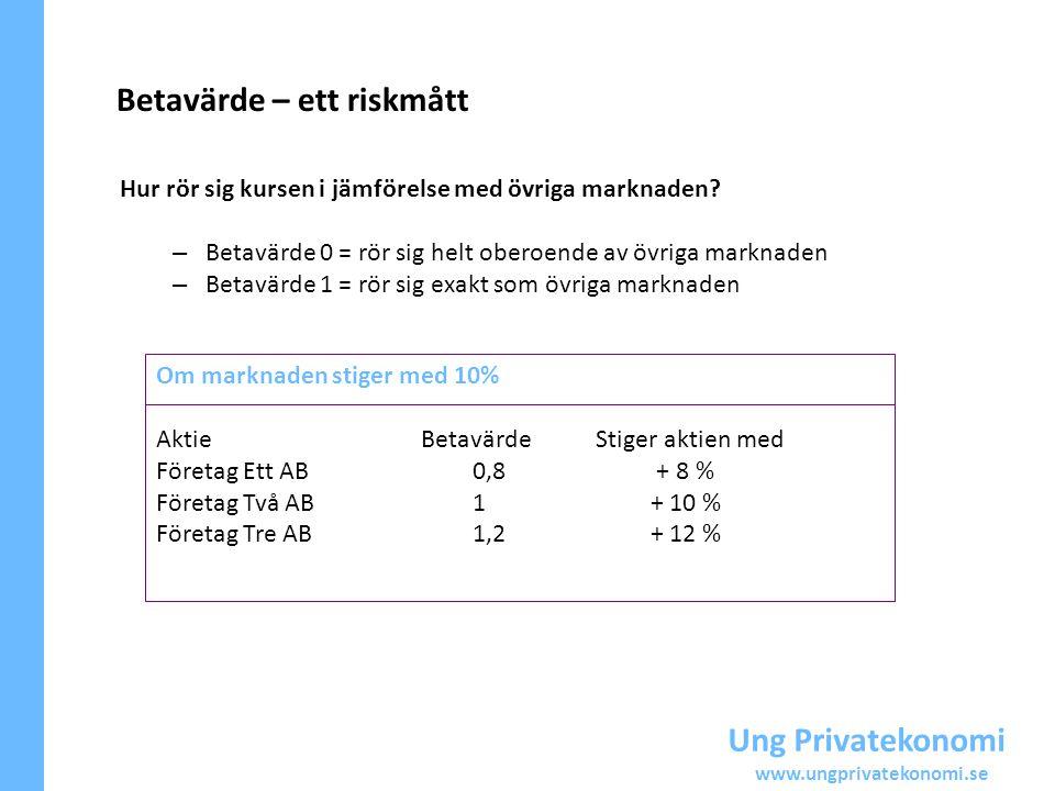 Ung Privatekonomi www.ungprivatekonomi.se Betavärde – ett riskmått Hur rör sig kursen i jämförelse med övriga marknaden? – Betavärde 0 = rör sig helt