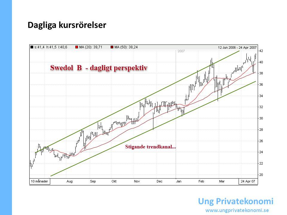 Ung Privatekonomi www.ungprivatekonomi.se Dagliga kursrörelser