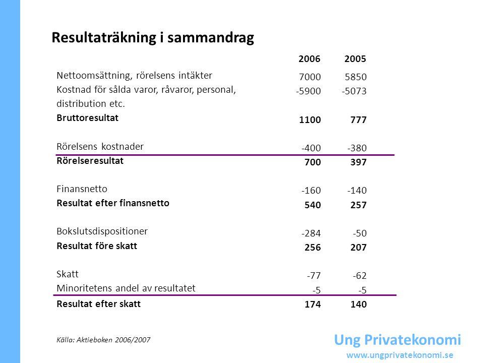 Ung Privatekonomi www.ungprivatekonomi.se Resultaträkning i sammandrag Nettoomsättning, rörelsens intäkter Kostnad för sålda varor, råvaror, personal,