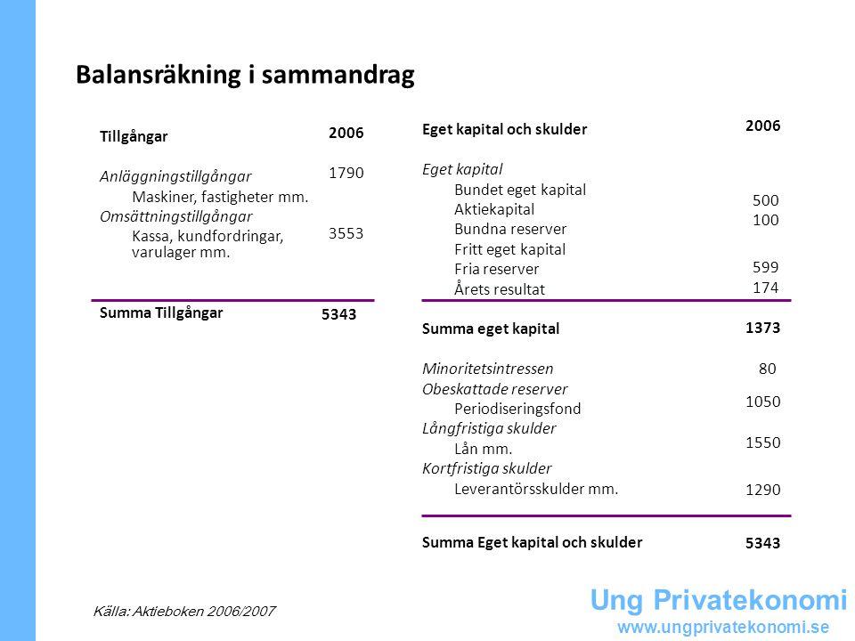 Ung Privatekonomi www.ungprivatekonomi.se Balansräkning i sammandrag Tillgångar Anläggningstillgångar Maskiner, fastigheter mm. Omsättningstillgångar