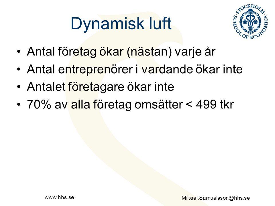Mikael.Samuelsson@hhs.se www.hhs.se Dynamisk luft Antal företag ökar (nästan) varje år Antal entreprenörer i vardande ökar inte Antalet företagare öka