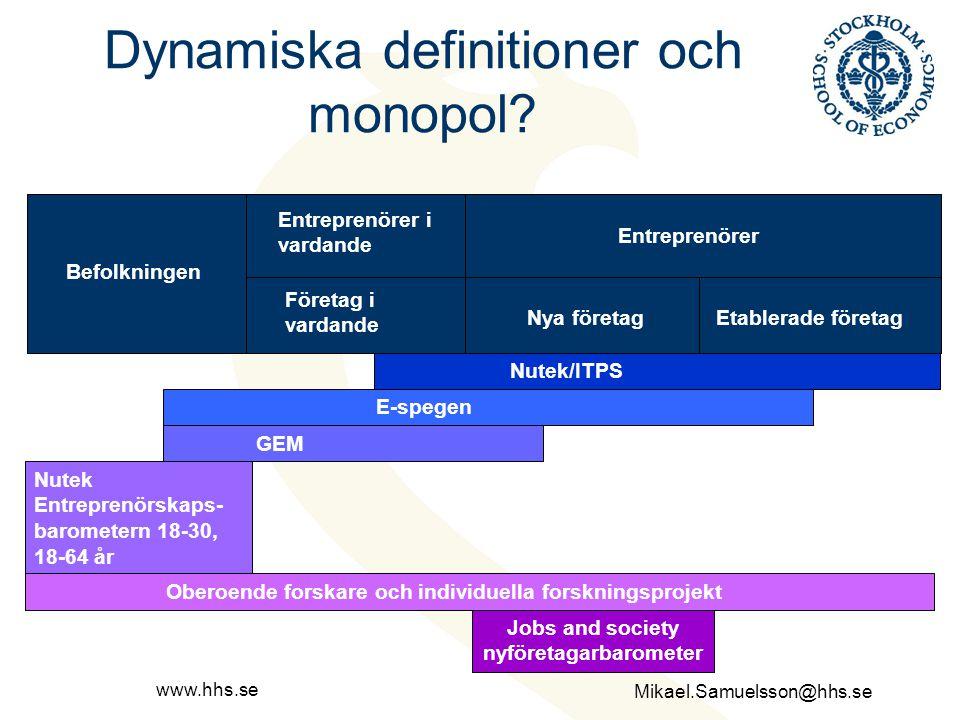 Mikael.Samuelsson@hhs.se www.hhs.se Dynamiska definitioner och monopol? Befolkningen Entreprenörer i vardande Entreprenörer Nya företagEtablerade före