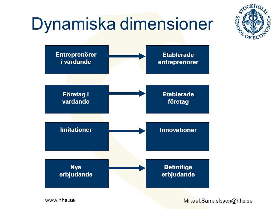 Mikael.Samuelsson@hhs.se www.hhs.se Tidig dynamik Havande ExploateringFöretagsstart Befruktning Första steget Nya företag