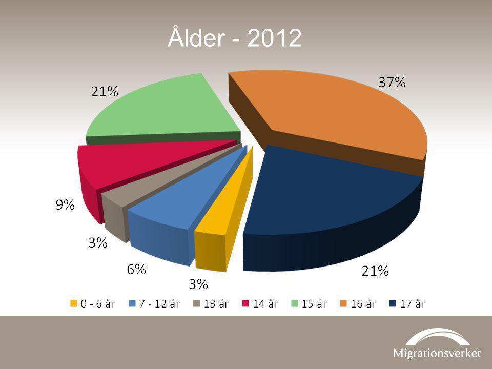 Ålder - 2012