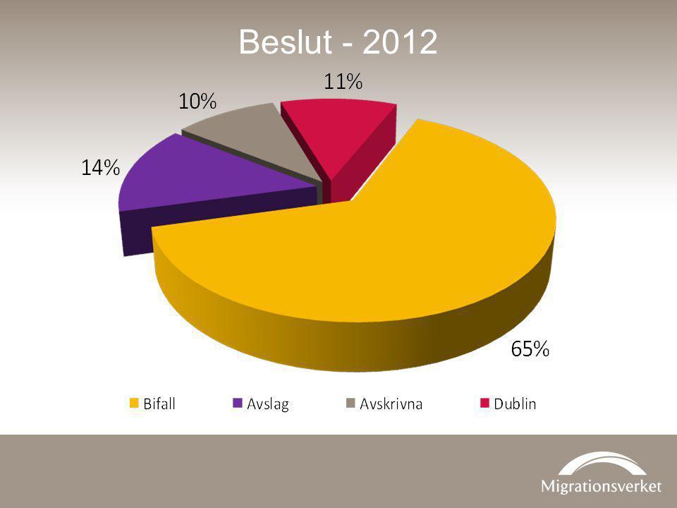 Beslut - 2012