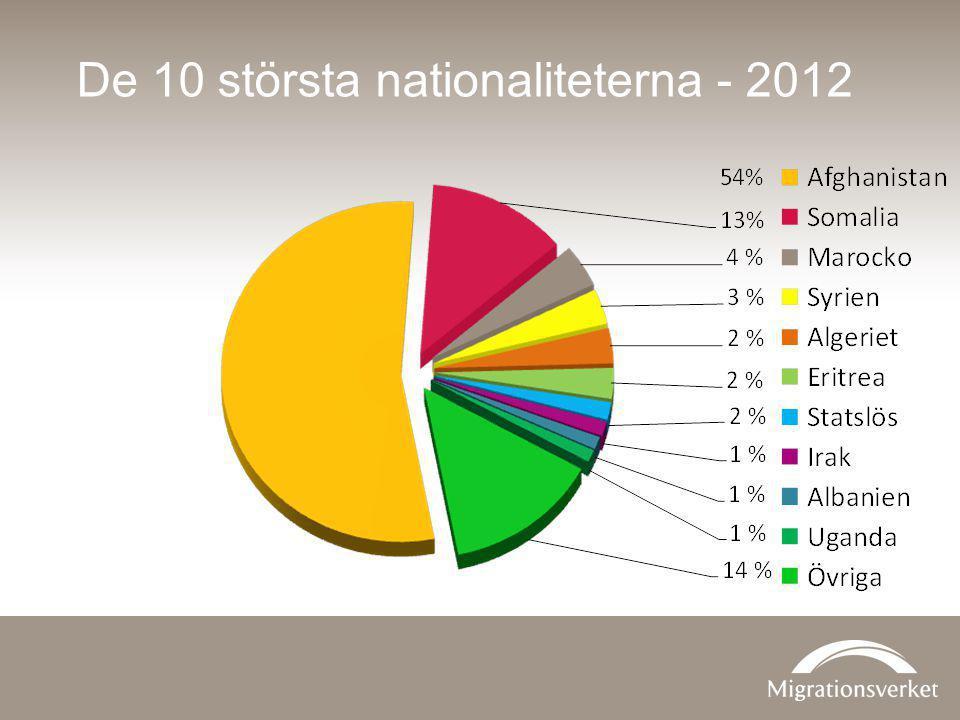 De 10 största nationaliteterna - 2012