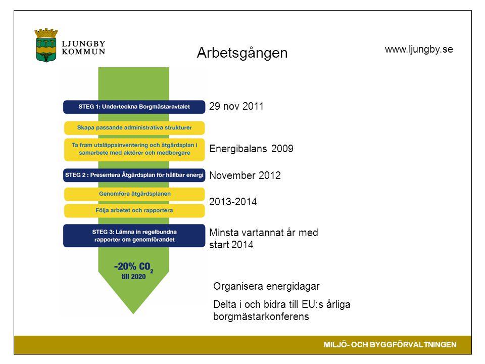 MILJÖ- OCH BYGGFÖRVALTNINGEN www.ljungby.se 29 nov 2011 Energibalans 2009 November 2012 2013-2014 Minsta vartannat år med start 2014 Arbetsgången Orga