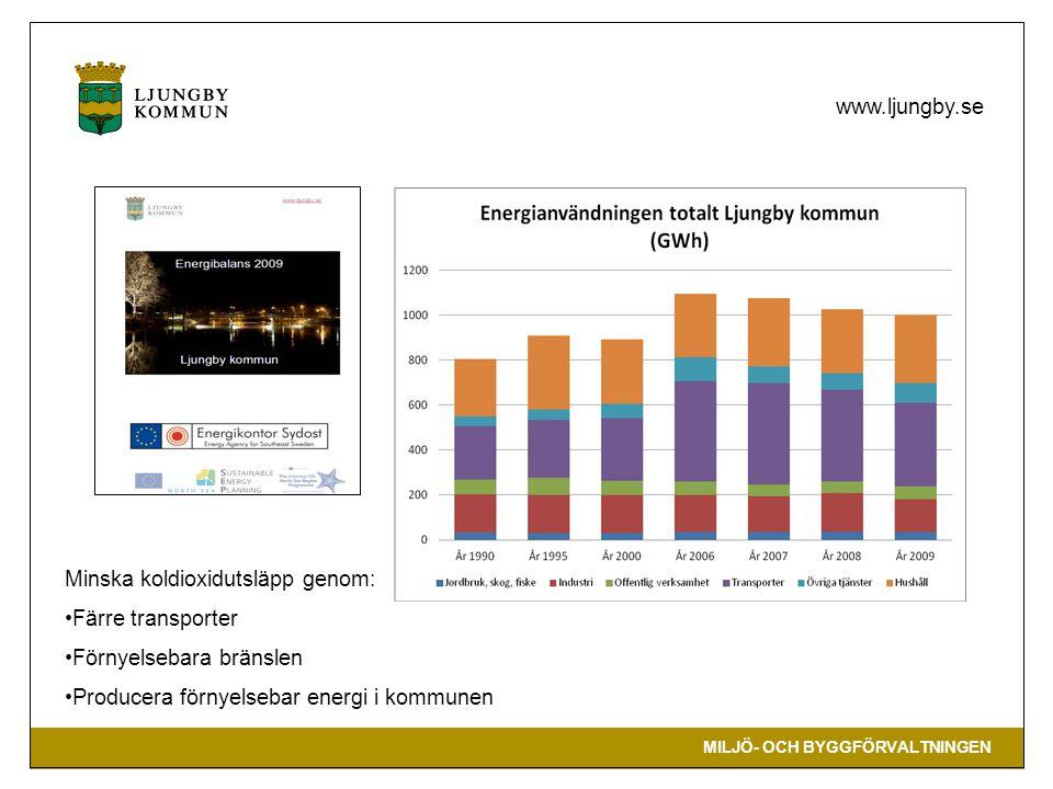 MILJÖ- OCH BYGGFÖRVALTNINGEN www.ljungby.se Minska koldioxidutsläpp genom: Färre transporter Förnyelsebara bränslen Producera förnyelsebar energi i ko