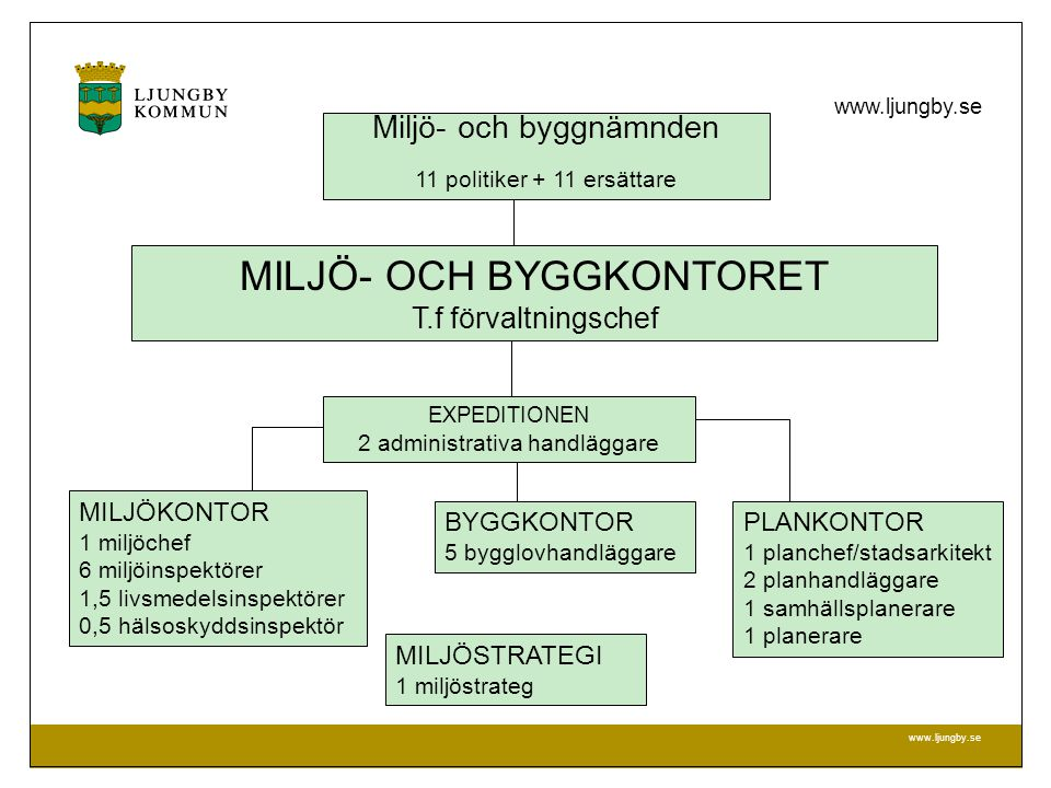 MILJÖ- OCH BYGGFÖRVALTNINGEN www.ljungby.se Miljö- och byggnämnden 11 politiker + 11 ersättare MILJÖ- OCH BYGGKONTORET T.f förvaltningschef BYGGKONTOR