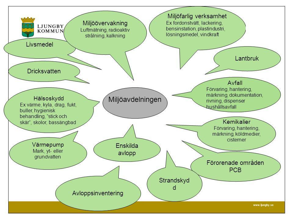 MILJÖ- OCH BYGGFÖRVALTNINGEN www.ljungby.se Reach – särskilt farliga egenskaper CMR Cancerframkallande Mutagena = skadar arvsmassan Reproduktionstoxiska = stör fortplantningen PBT Persistenta = långlivade Bioackumulerande = ansamlas i miljön Toxiska = giftiga för miljön vPvB very Persistent, very Bioaccumulative