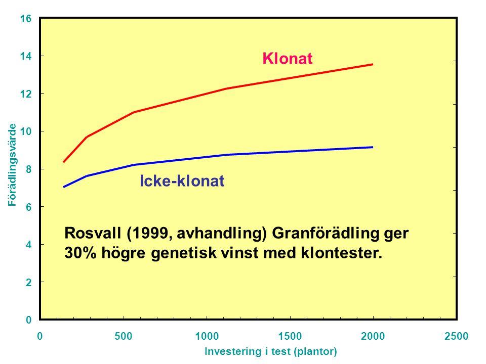 0 2 4 6 8 10 12 14 16 05001000150020002500 Investering i test (plantor) Förädlingsvärde Klonat Icke-klonat Rosvall (1999, avhandling) Granförädling ger 30% högre genetisk vinst med klontester.
