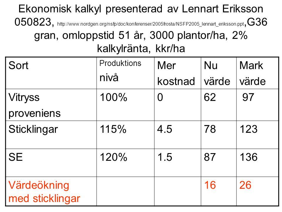 Ekonomisk kalkyl presenterad av Lennart Eriksson 050823, http://www.nordgen.org/nsfp/doc/konferenser/2005frosta/NSFP2005_lennart_eriksson.ppt,G36 gran, omloppstid 51 år, 3000 plantor/ha, 2% kalkylränta, kkr/ha Sort Produktions nivå Mer kostnad Nu värde Mark värde Vitryss proveniens 100%062 97 Sticklingar115%4.578123 SE120%1.587136 Värdeökning med sticklingar 1626