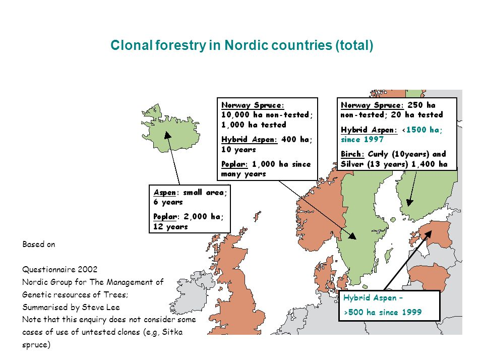 Clonal forestry in Nordic countries (total) Based on Questionnaire 2002 Nordic Group for The Management of Genetic resources of Trees; Summarised by S