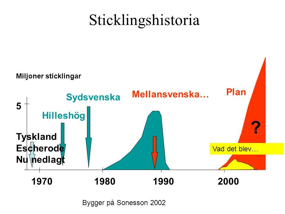 Sticklingshistoria 5 Miljoner sticklingar 1970198019902000 Hilleshög Sydsvenska Mellansvenska… ? Bygger på Sonesson 2002 Tyskland Escherode Nu nedlagt