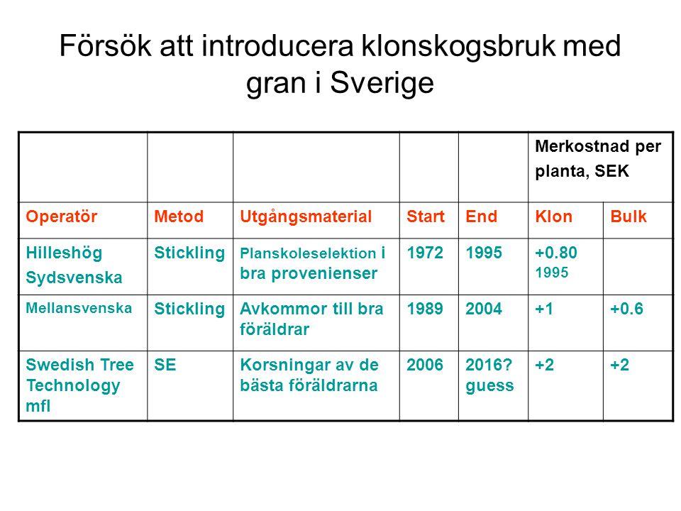 Försök att introducera klonskogsbruk med gran i Sverige Merkostnad per planta, SEK OperatörMetodUtgångsmaterialStartEndKlonBulk Hilleshög Sydsvenska S