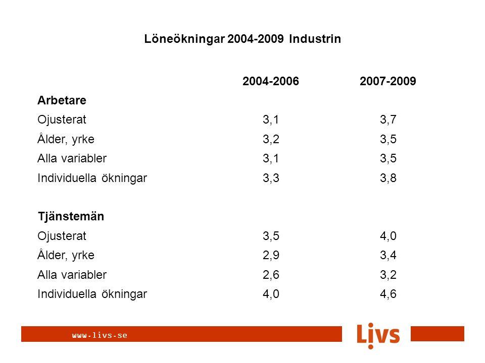 www.livs.se 2004-20062007-2009 Arbetare Ojusterat3,13,7 Ålder, yrke3,23,5 Alla variabler3,13,5 Individuella ökningar3,33,8 Tjänstemän Ojusterat3,54,0