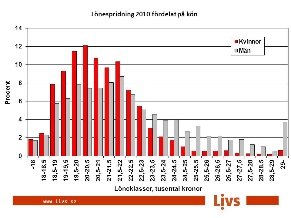 www.livs.se Lönespridning 2010 fördelat på kön