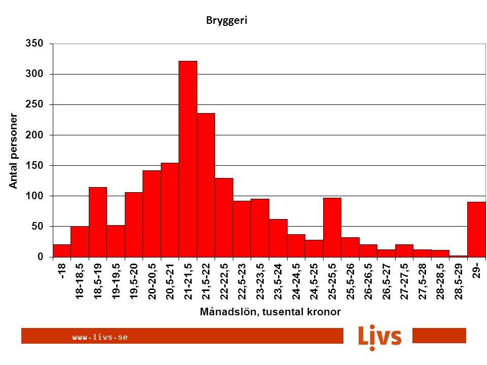 www.livs.se Bryggeri