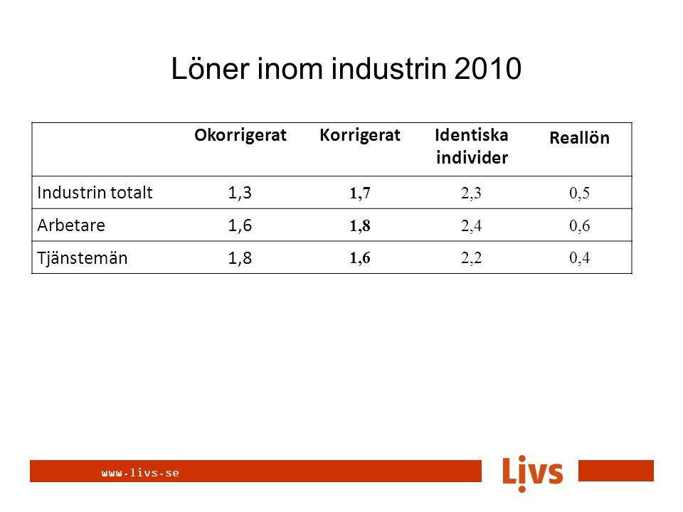 www.livs.se OkorrigeratKorrigeratIdentiska individer Reallön Industrin totalt1,3 1,72,30,5 Arbetare1,6 1,82,40,6 Tjänstemän1,8 1,62,20,4 Löner inom in