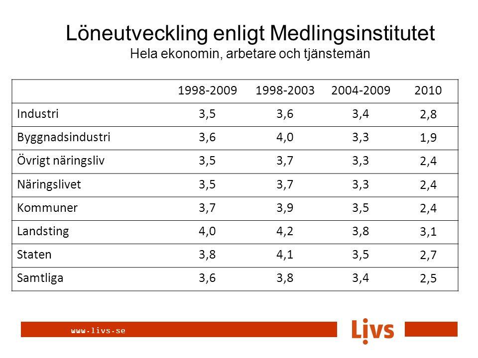 www.livs.se Totalt 2,7 3,9 0,6 2004-2006 2007-2009 2010 Män 2,6 3,9 0,4 Kvinnor 3,1 4,0 0,8 Medellöneökningar Livs