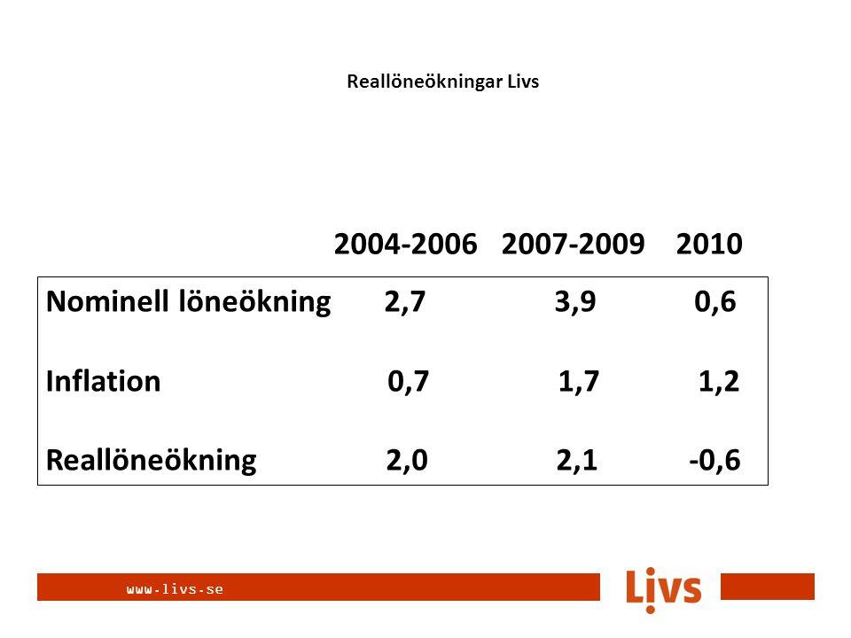 www.livs.se Nominell löneökning 2,7 3,9 0,6 Inflation 0,7 1,7 1,2 Reallöneökning 2,0 2,1 -0,6 2004-2006 2007-2009 2010 Reallöneökningar Livs