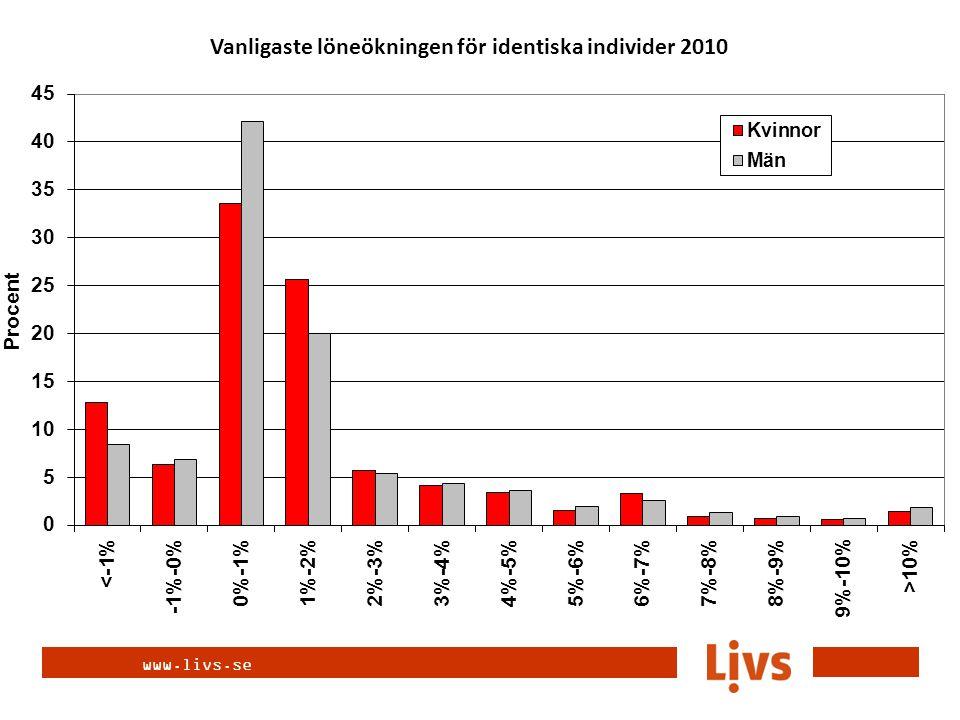 www.livs.se Vanligaste löneökningen för identiska individer 2009 och 2010
