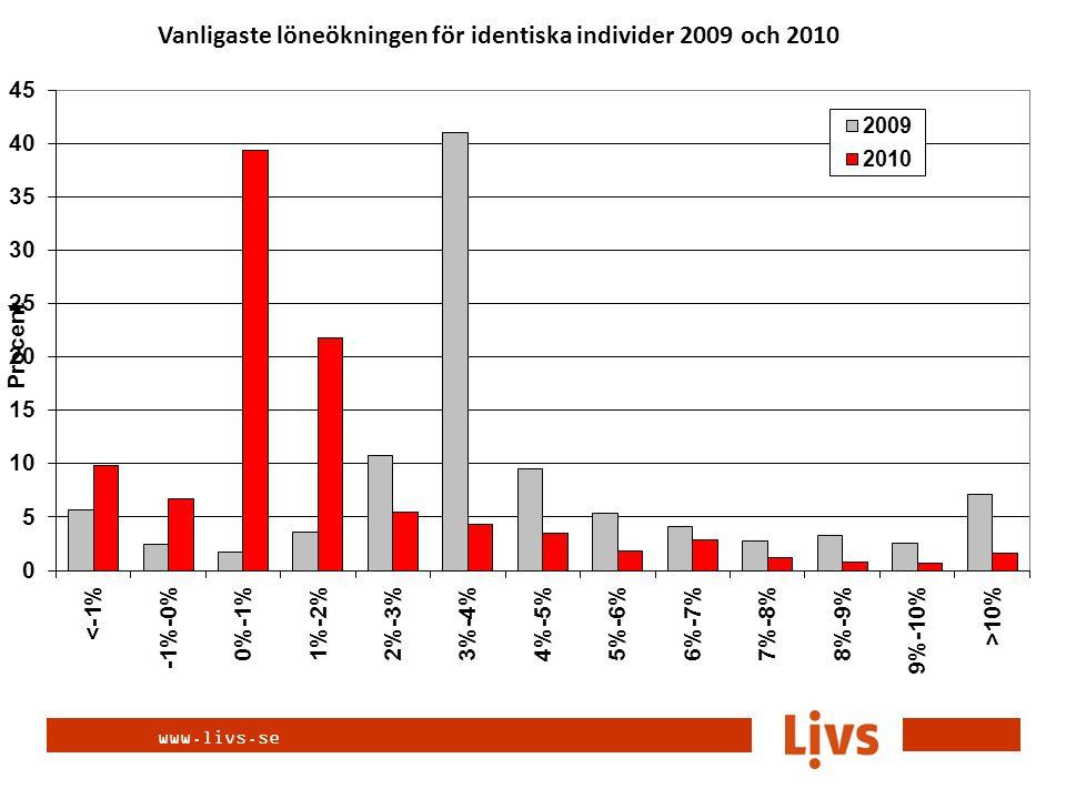 www.livs.se Identiska individers löneökning 2010