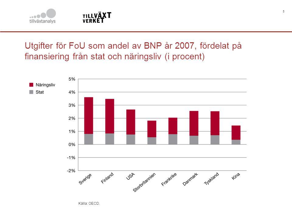 5 Utgifter för FoU som andel av BNP år 2007, fördelat på finansiering från stat och näringsliv (i procent) Källa: OECD.