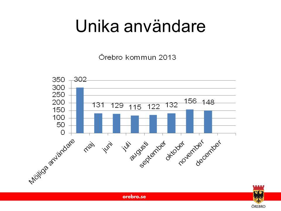 www.orebro.se Unika användare