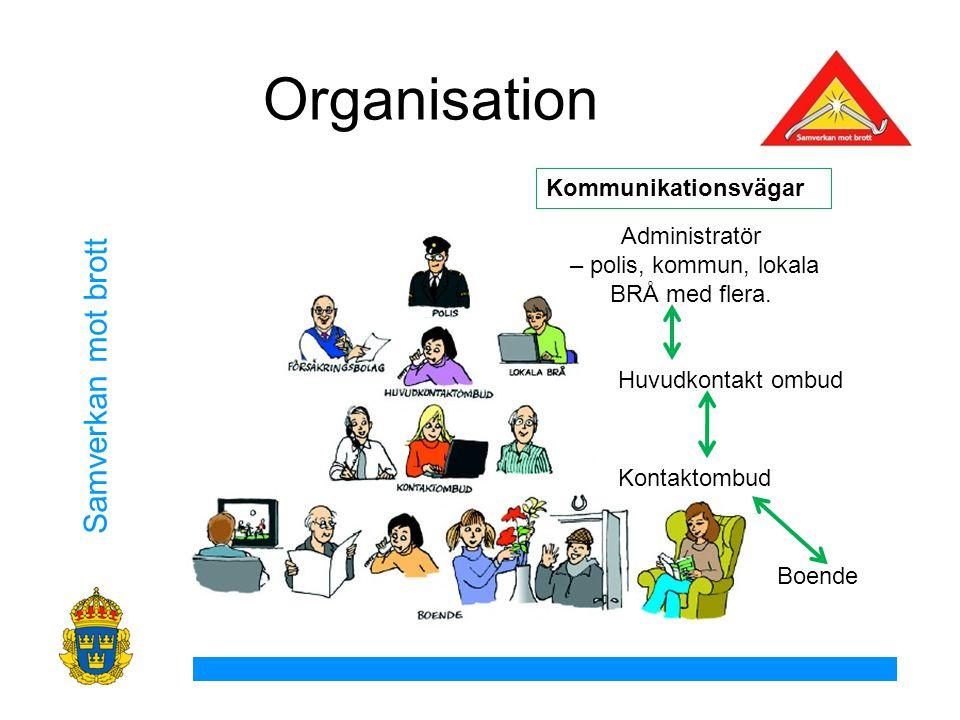 Samverkan mot brott Organisation Administratör – polis, kommun, lokala BRÅ med flera.