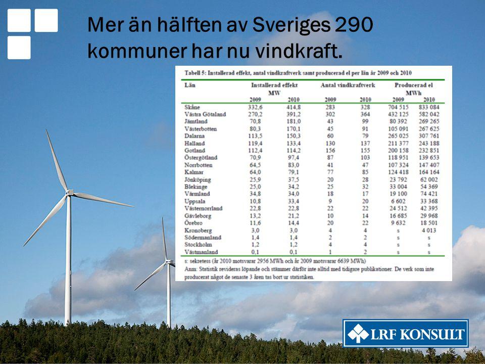 Mer än hälften av Sveriges 290 kommuner har nu vindkraft.