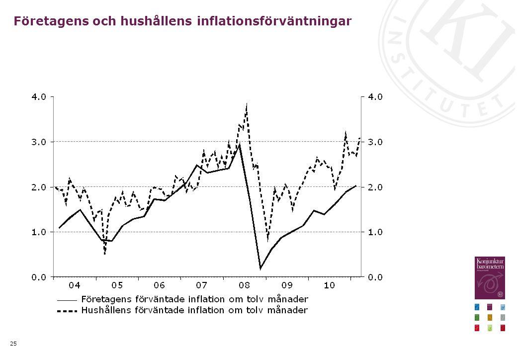 25 Företagens och hushållens inflationsförväntningar