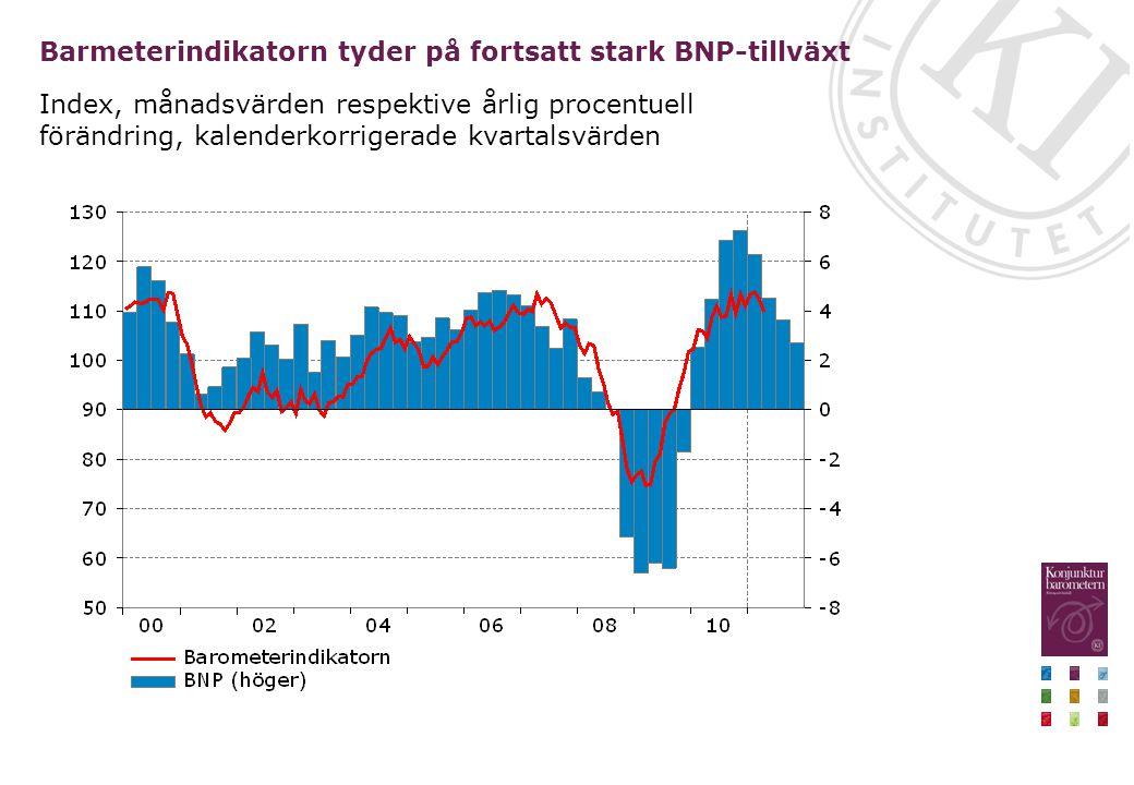 Barmeterindikatorn tyder på fortsatt stark BNP-tillväxt Index, månadsvärden respektive årlig procentuell förändring, kalenderkorrigerade kvartalsvärde