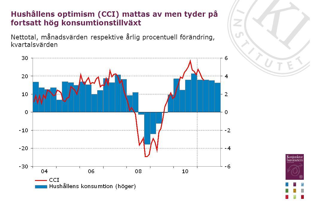 Hushållens optimism (CCI) mattas av men tyder på fortsatt hög konsumtionstillväxt Nettotal, månadsvärden respektive årlig procentuell förändring, kvar