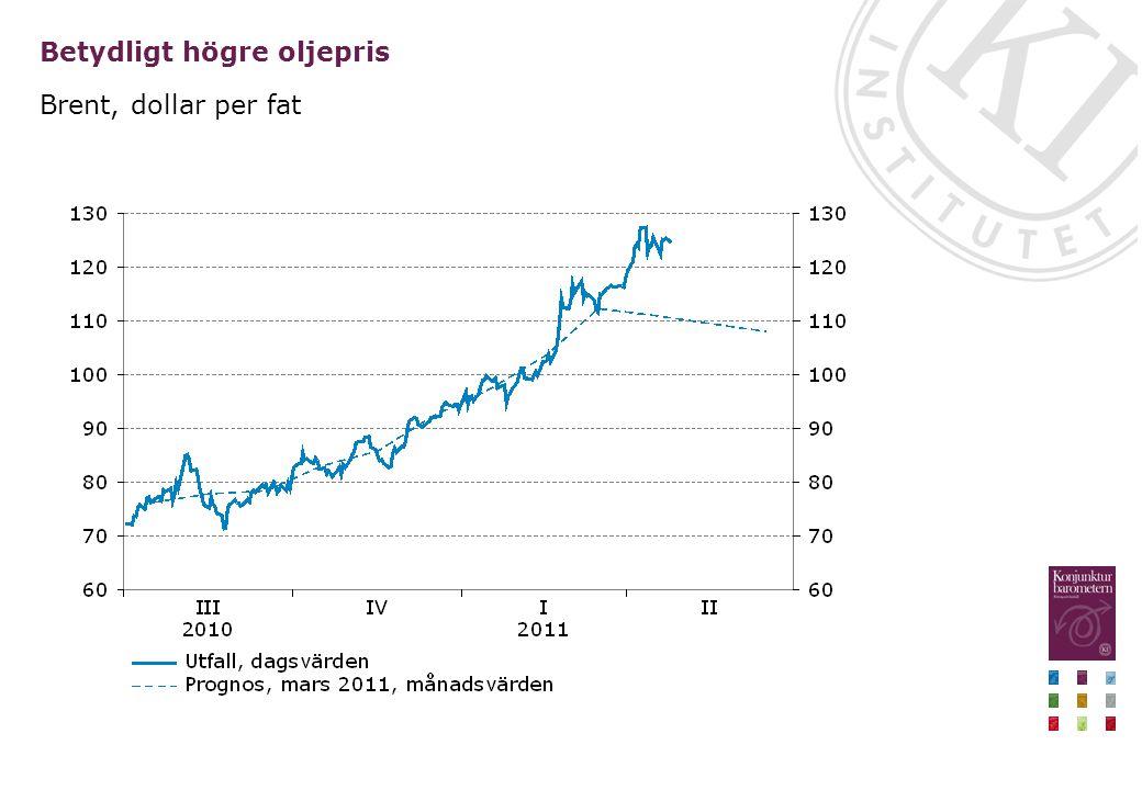 Betydligt högre oljepris Brent, dollar per fat