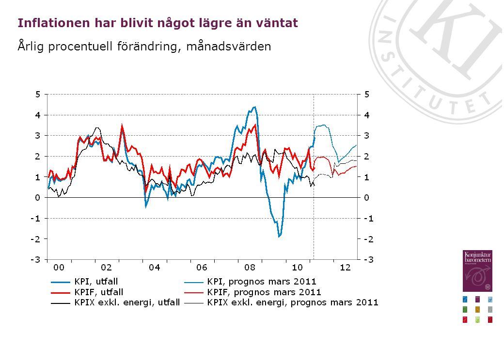 Inflationen har blivit något lägre än väntat Årlig procentuell förändring, månadsvärden