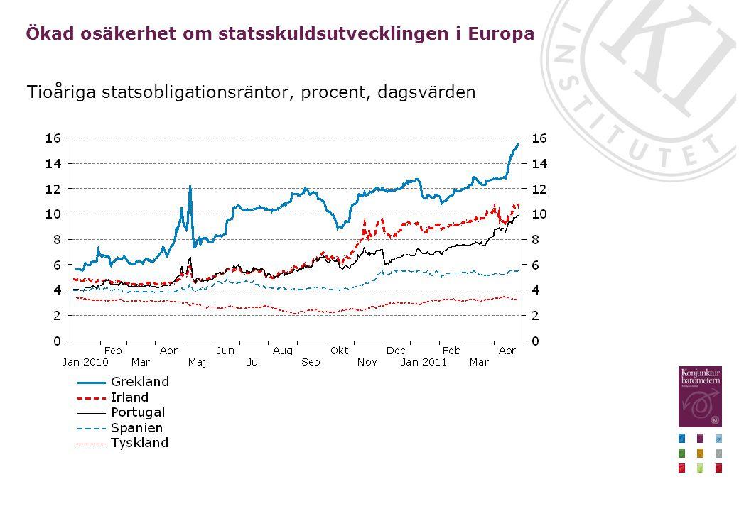 Ökad osäkerhet om statsskuldsutvecklingen i Europa Tioåriga statsobligationsräntor, procent, dagsvärden