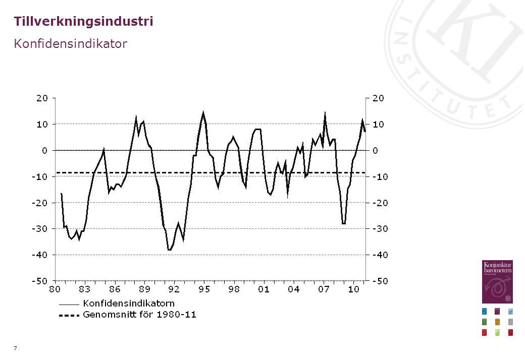 Exporten överraskande stark de senaste månaderna Export av varor, procentuell förändring, säsongsrensade kvartalsvärden