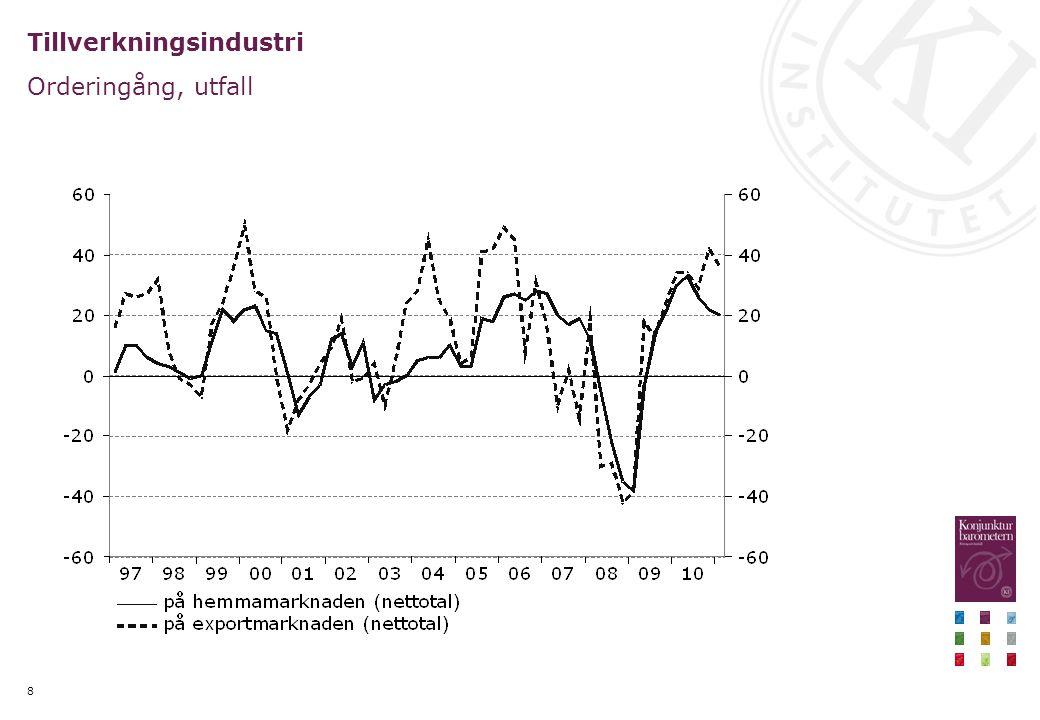 Industri- och tjänsteproduktionsindex stiger också Nivå, index 2005=100, säsongsrensade månadsvärden